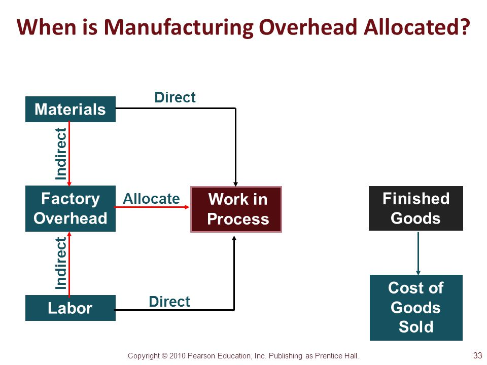 When is Manufacturing Overhead Allocated