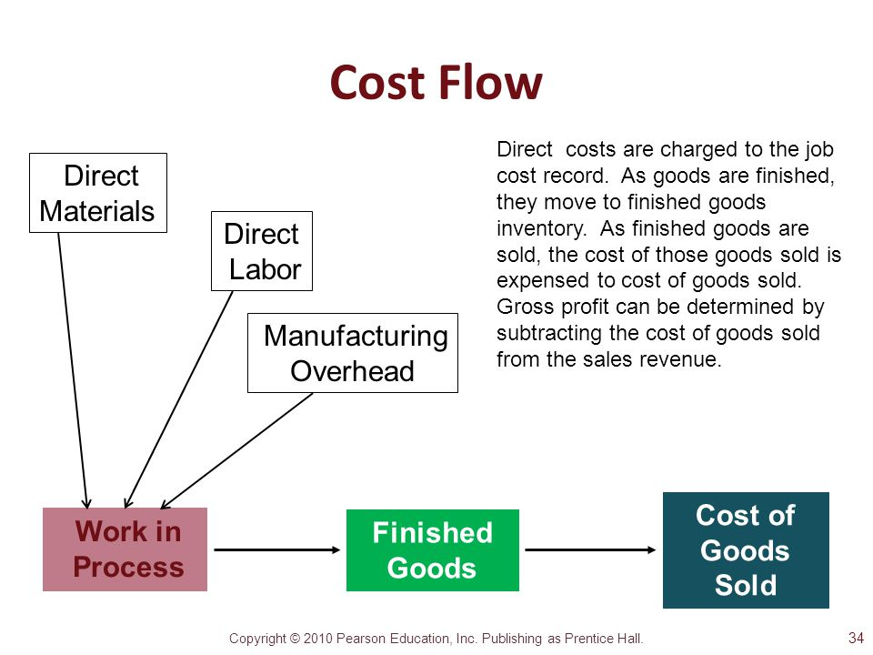 Cost Flow Direct Materials Direct Labor Overhead Cost of Goods Sold