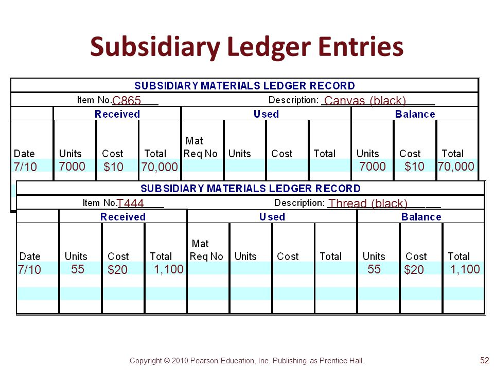 Subsidiary Ledger Entries