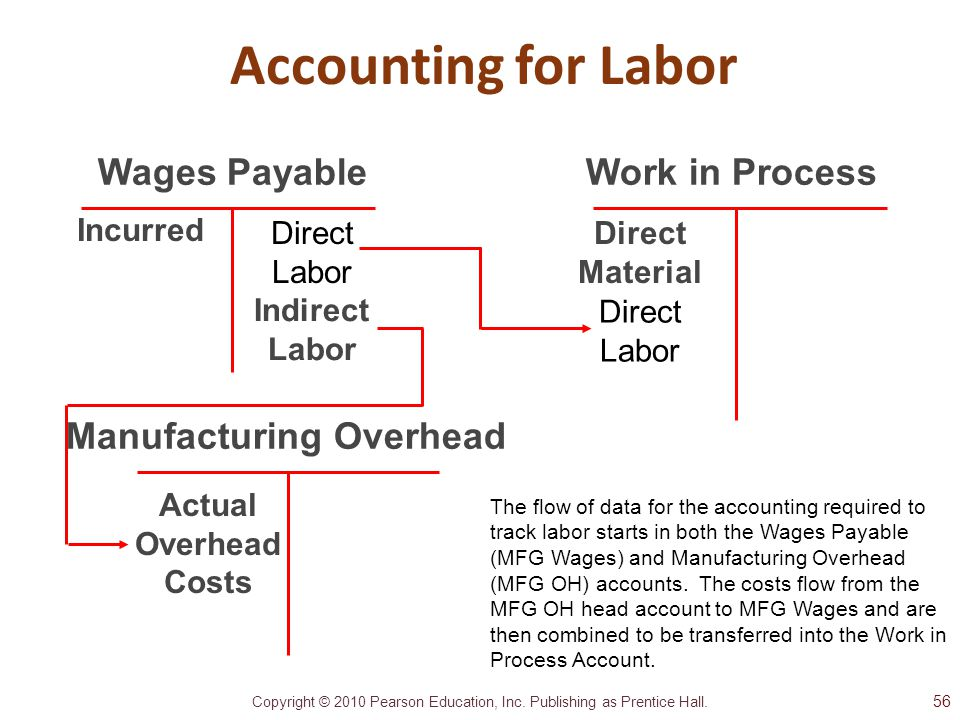 Accounting for Labor Wages Payable Work in Process
