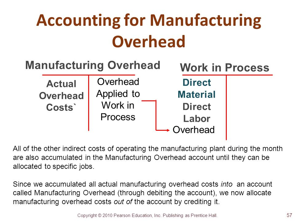 Accounting for Manufacturing Overhead Actual Overhead Costs`