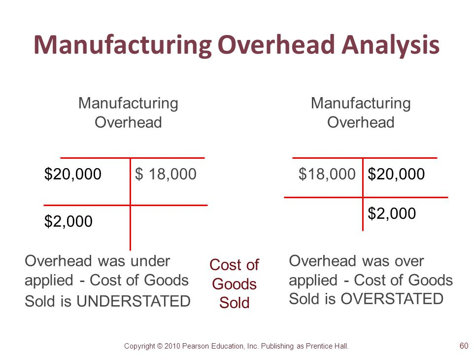 Manufacturing Overhead Analysis