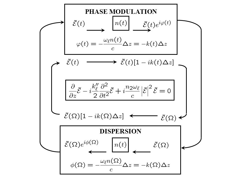 PHASE MODULATION DISPERSION