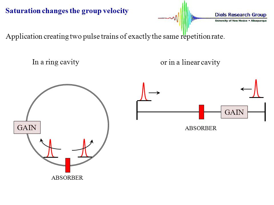 Saturation changes the group velocity