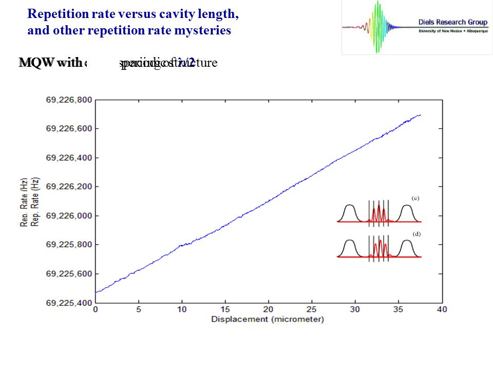 Repetition rate versus cavity length,