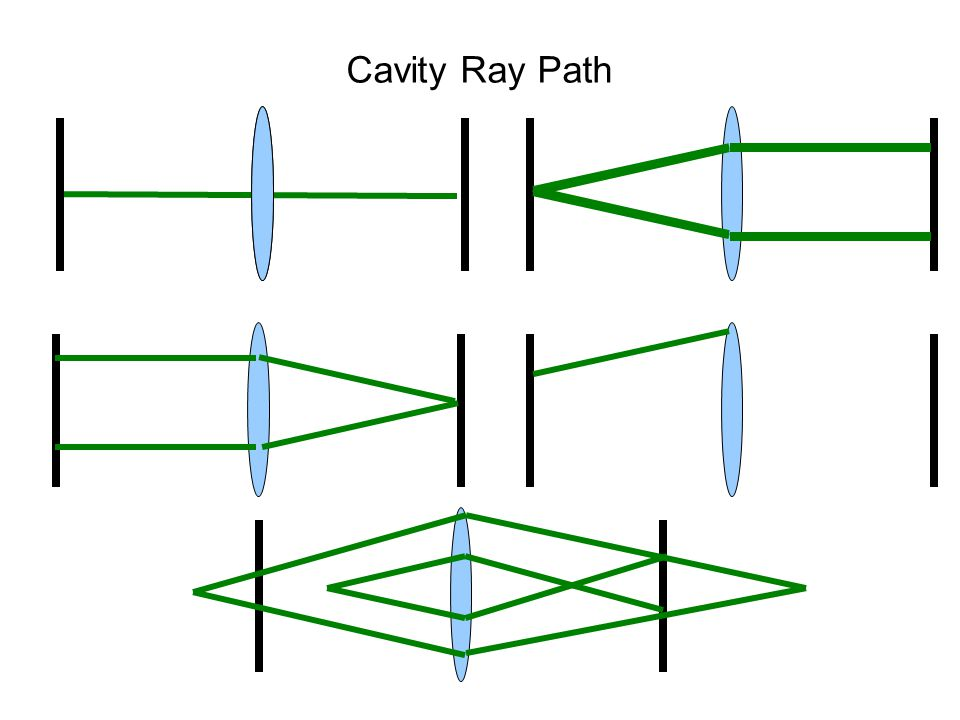 Cavity Ray Path