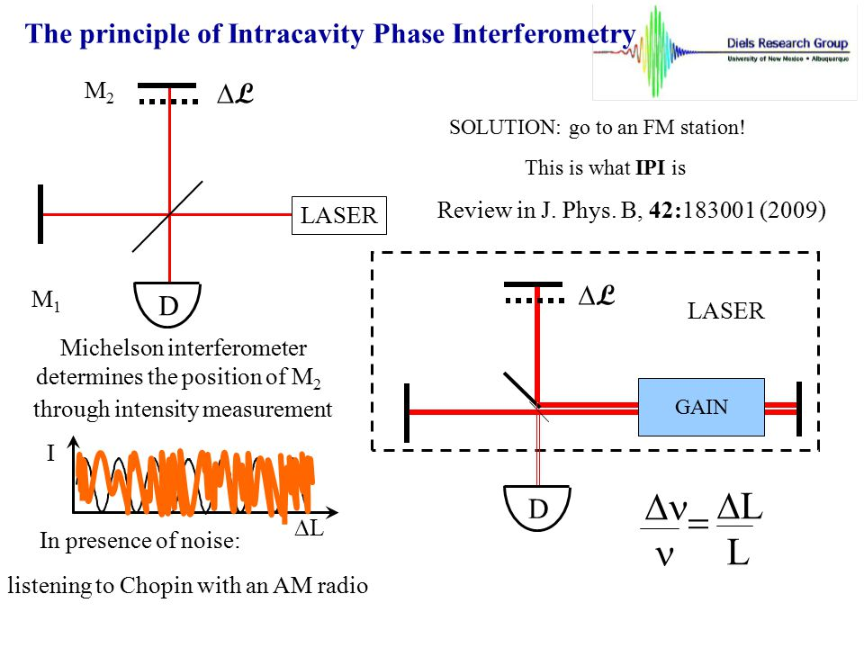 Dn n = DL L The principle of Intracavity Phase Interferometry DL DL D