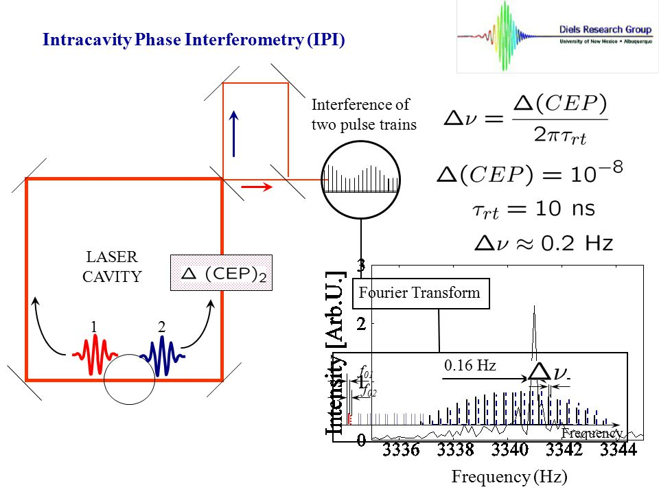 Intracavity Phase Interferometry (IPI)