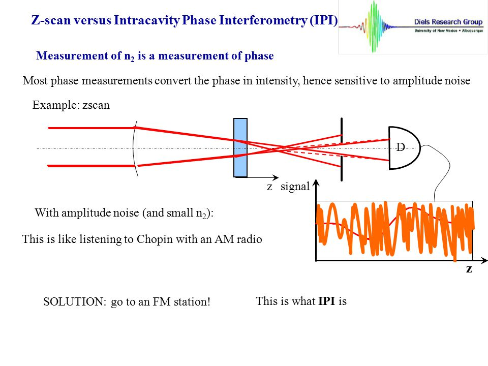 Z-scan versus Intracavity Phase Interferometry (IPI)