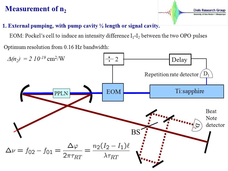 Measurement of n2 BS D(n2) = 2 10-19 cm2/W 2 Delay EOM Ti:sapphire