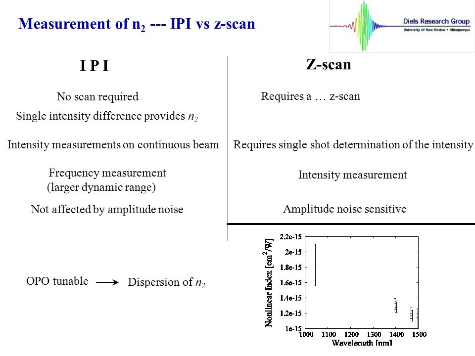 Measurement of n2 --- IPI vs z-scan