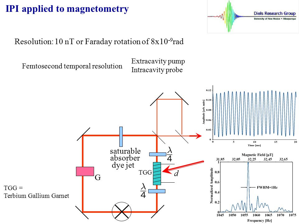 IPI applied to magnetometry
