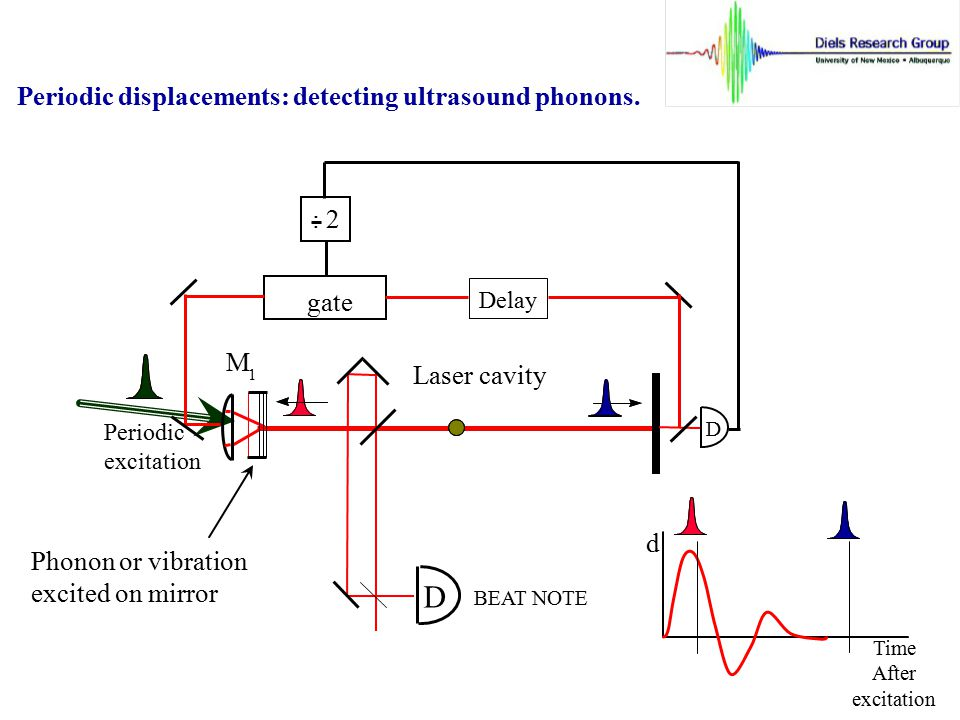 D Periodic displacements: detecting ultrasound phonons. : 2 gate M