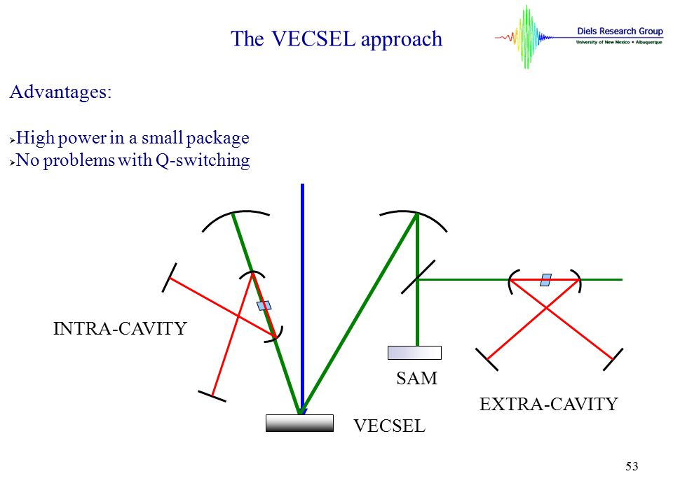 The VECSEL approach Advantages: High power in a small package