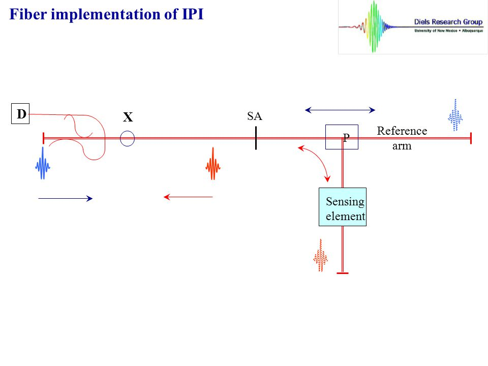 Fiber implementation of IPI