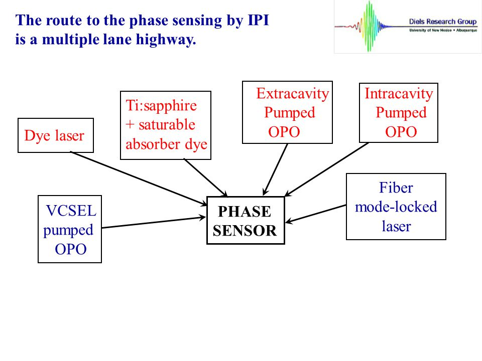 The route to the phase sensing by IPI