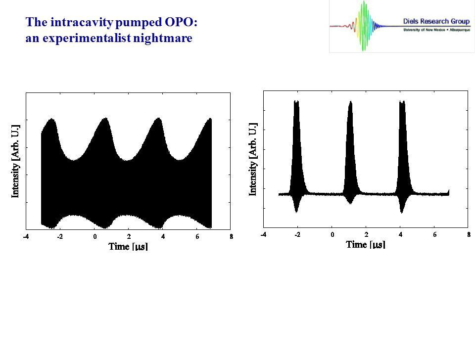 The intracavity pumped OPO:
