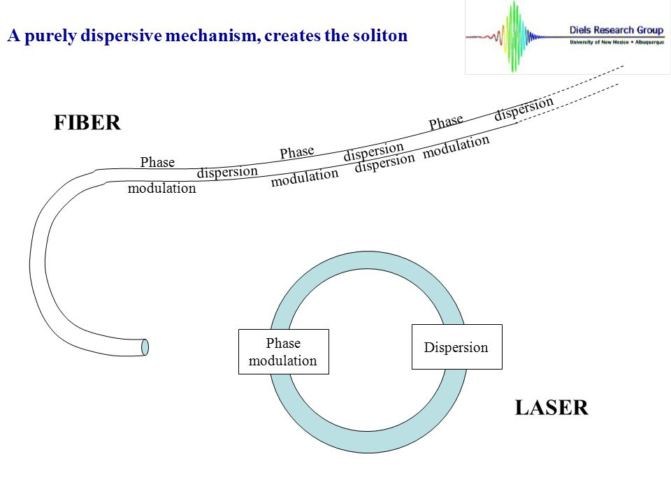 FIBER LASER A purely dispersive mechanism, creates the soliton