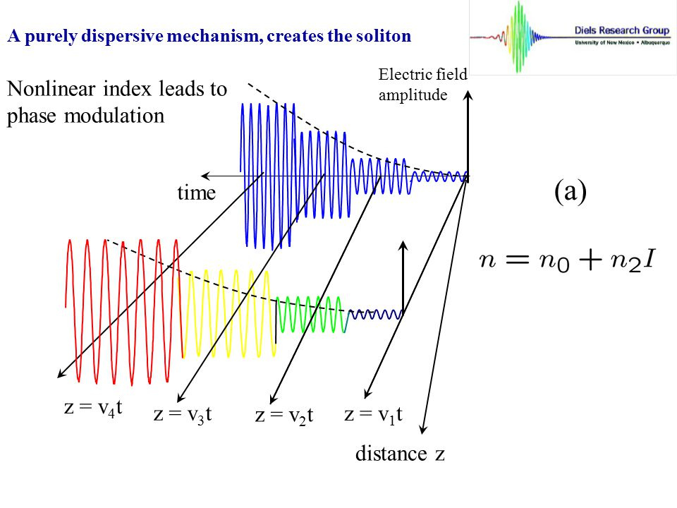 (a) Nonlinear index leads to phase modulation time z = v4t z = v3t