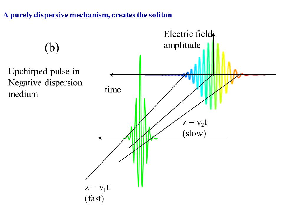 (b) Electric field amplitude Upchirped pulse in Negative dispersion