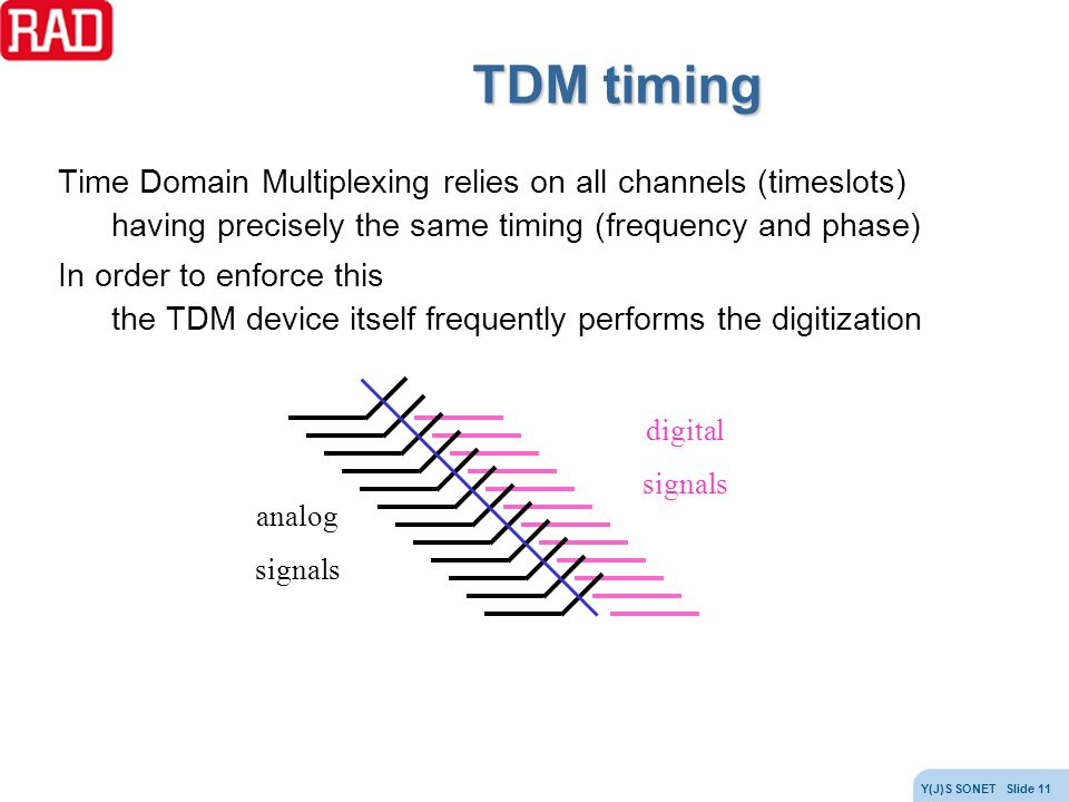TDM timing Time Domain Multiplexing relies on all channels (timeslots)