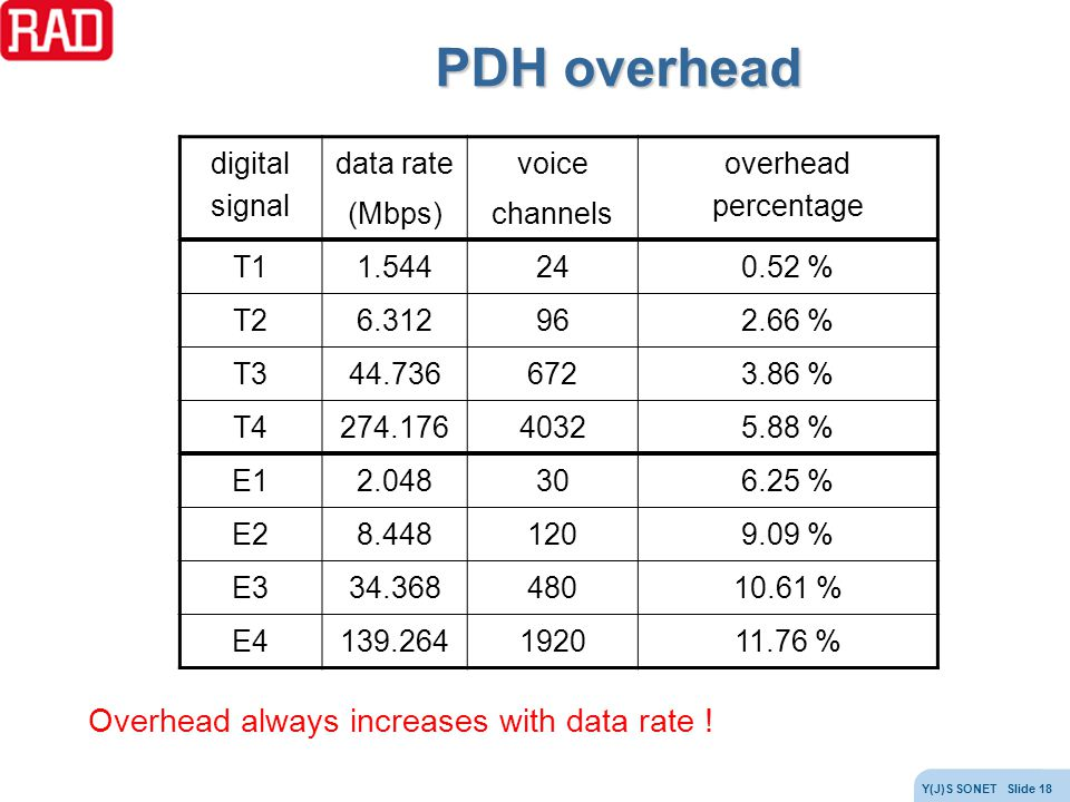 PDH overhead Overhead always increases with data rate ! digital signal