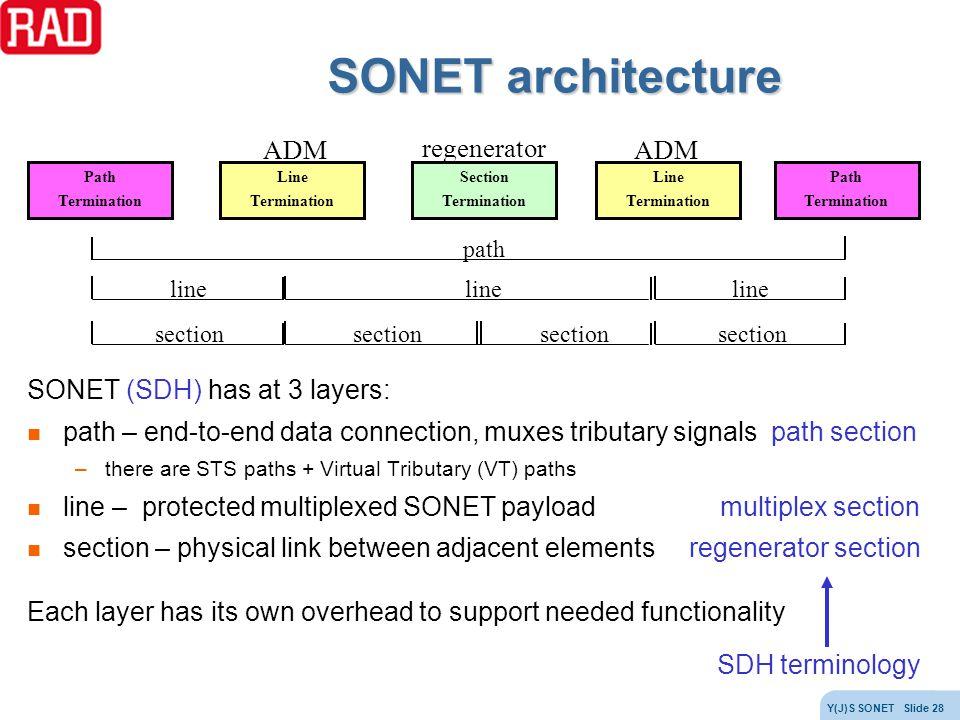 SONET architecture ADM regenerator SONET (SDH) has at 3 layers: