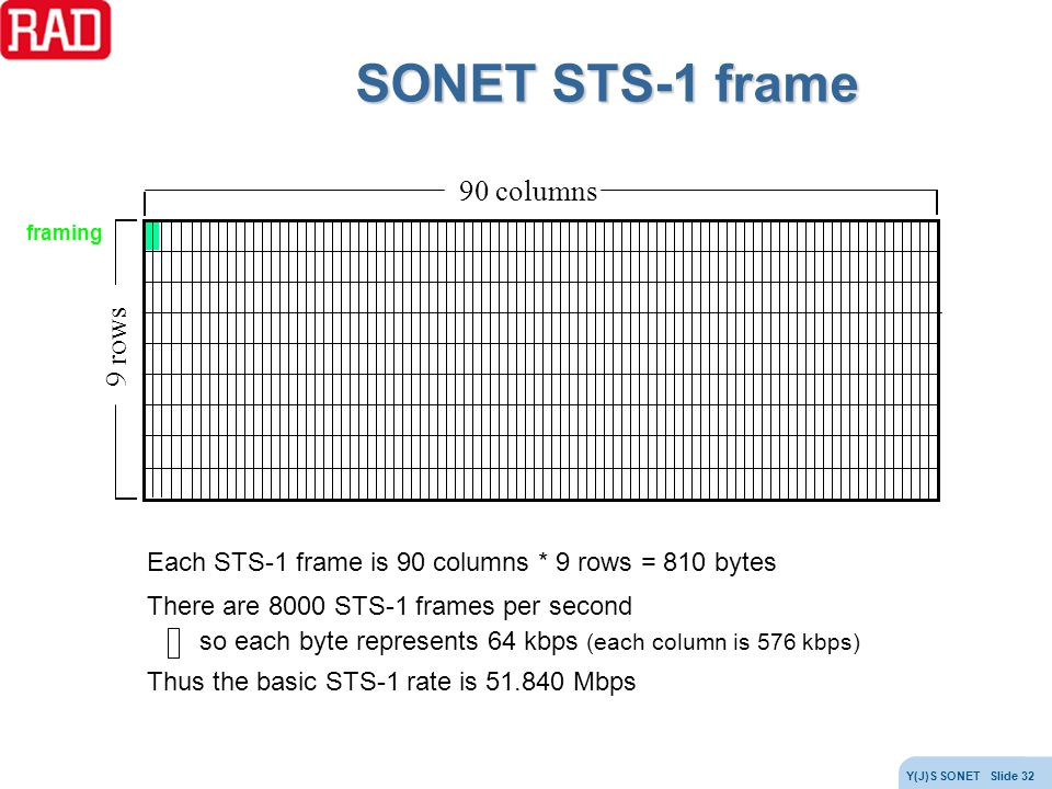 SONET STS-1 frame 90 columns 9 rows