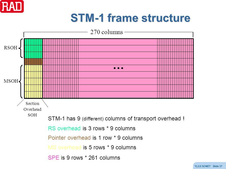 STM-1 frame structure … 270 columns