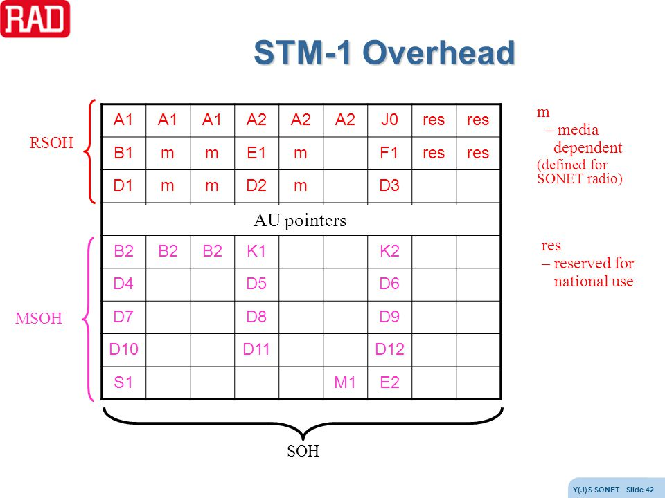 STM-1 Overhead AU pointers m – media dependent A1 A2 J0 res B1 m E1 F1