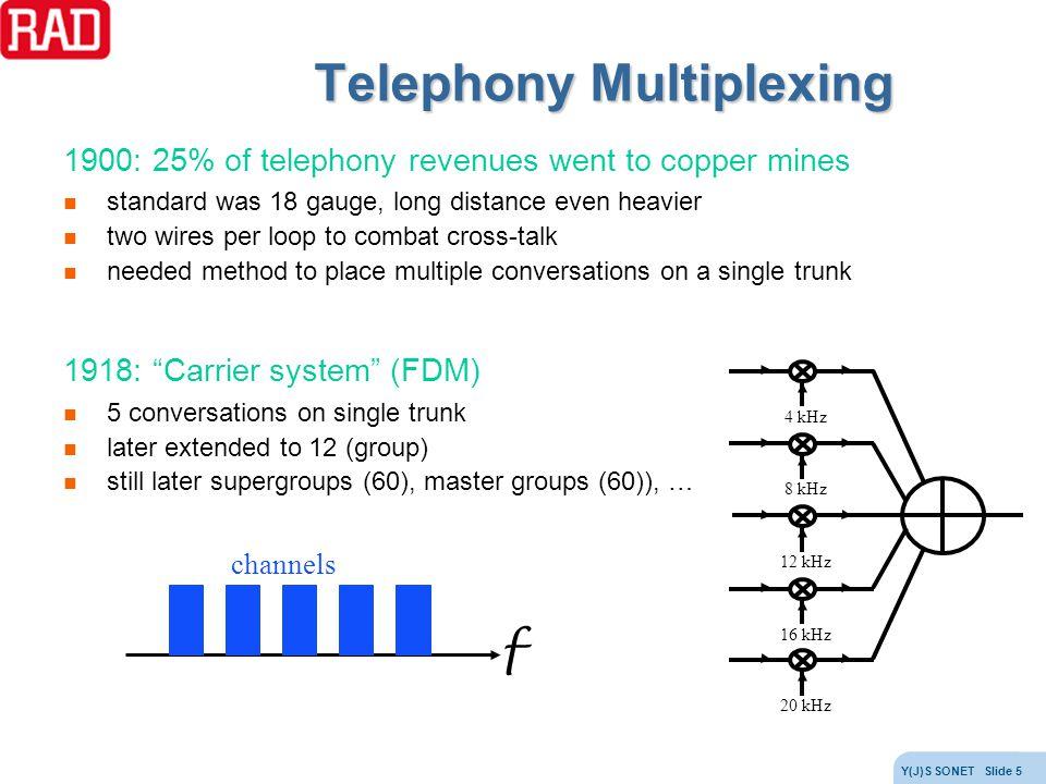 Telephony Multiplexing