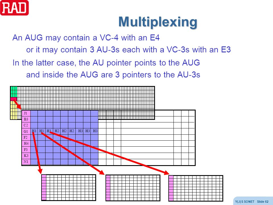 Multiplexing An AUG may contain a VC-4 with an E4