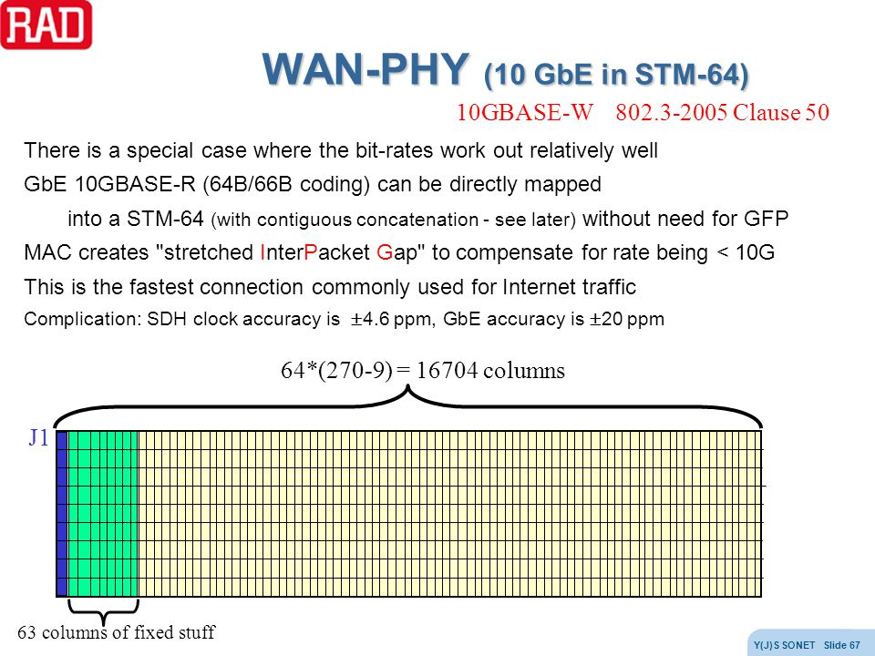 WAN-PHY (10 GbE in STM-64) 10GBASE-W 802.3-2005 Clause 50