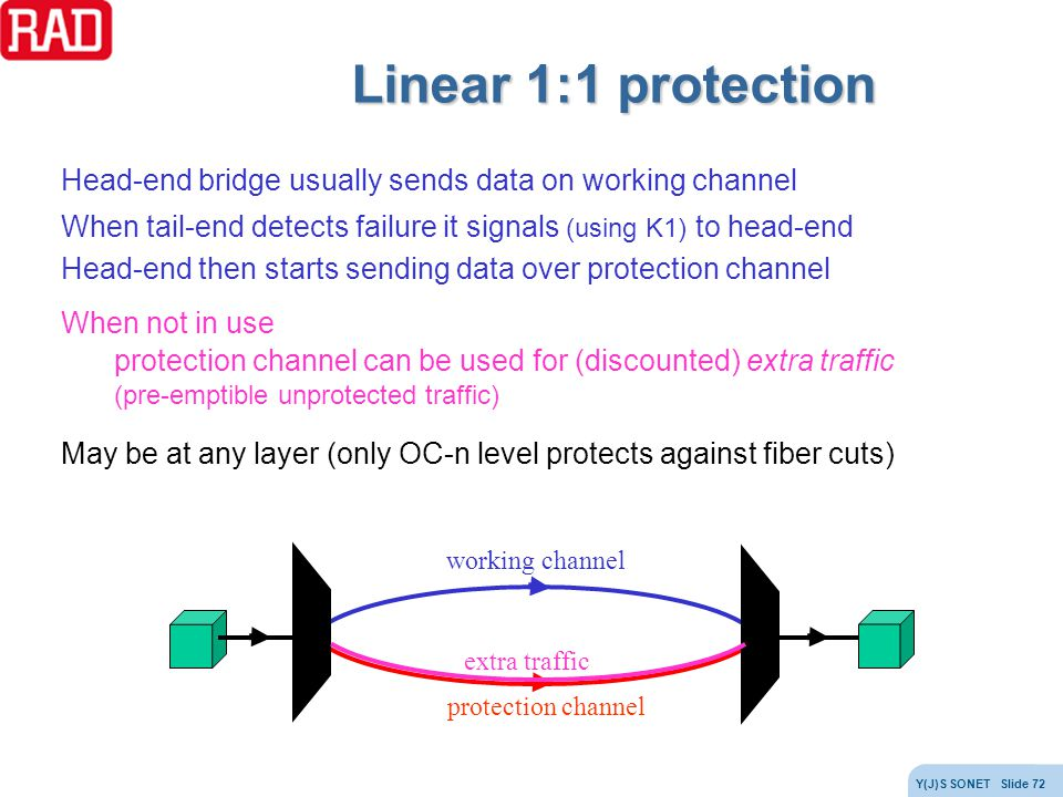 Linear 1:1 protection Head-end bridge usually sends data on working channel. When tail-end detects failure it signals (using K1) to head-end.