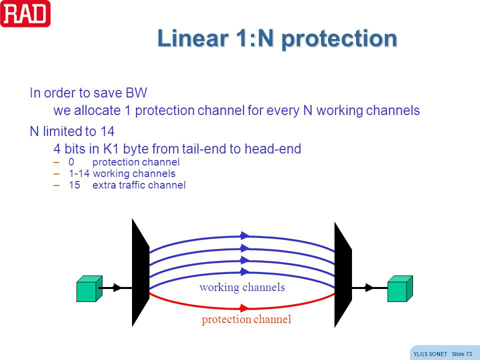 Linear 1:N protection In order to save BW
