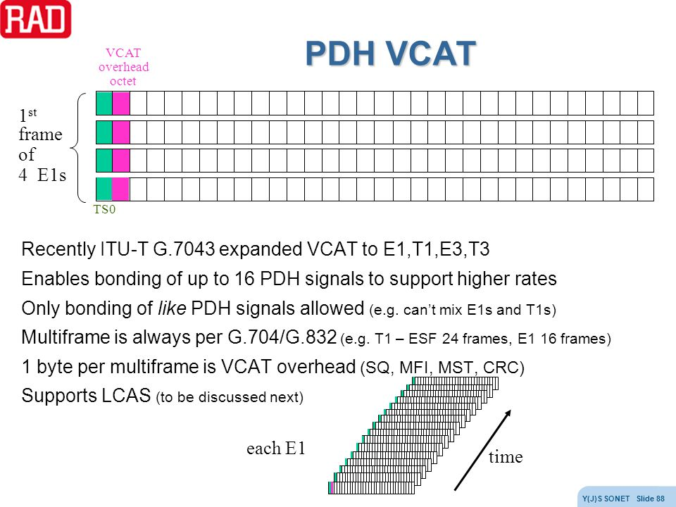PDH VCAT TS0. 1st frame. of. 4 E1s. VCAT. overhead. octet. Recently ITU-T G.7043 expanded VCAT to E1,T1,E3,T3.