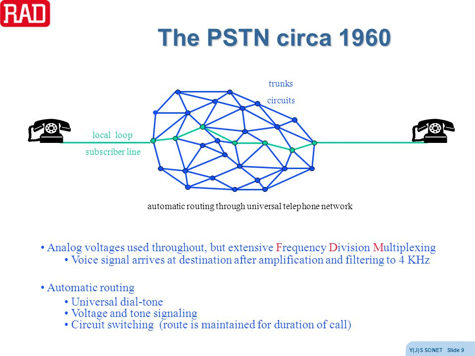 The PSTN circa 1960 trunks. circuits. local loop. subscriber line. automatic routing through universal telephone network.