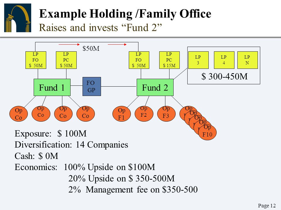 Example Holding /Family Office Raises and invests Fund 2