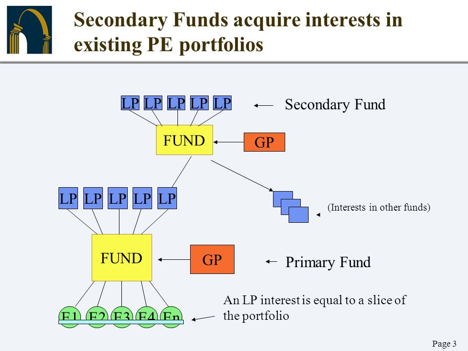 Secondary Funds acquire interests in existing PE portfolios