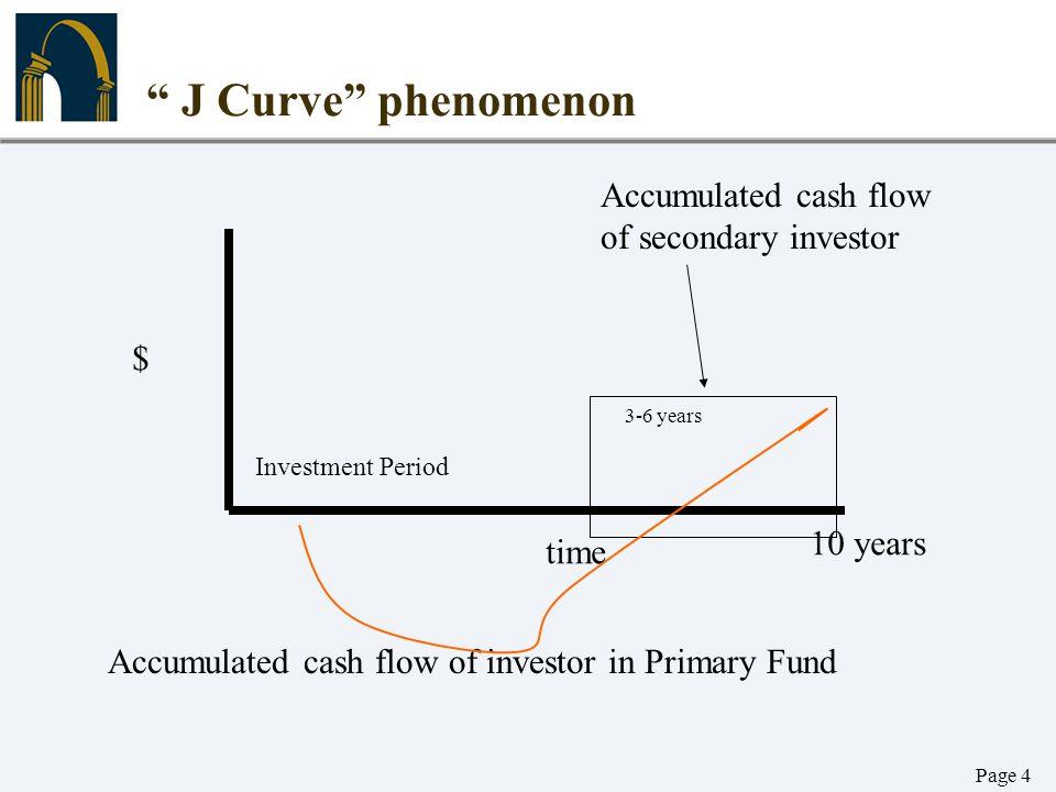 J Curve phenomenon Accumulated cash flow of secondary investor $
