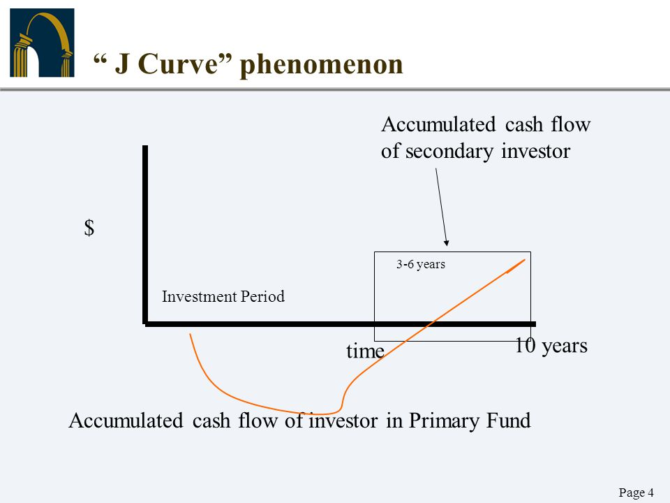 J Curve phenomenon Accumulated cash flow of secondary investor $