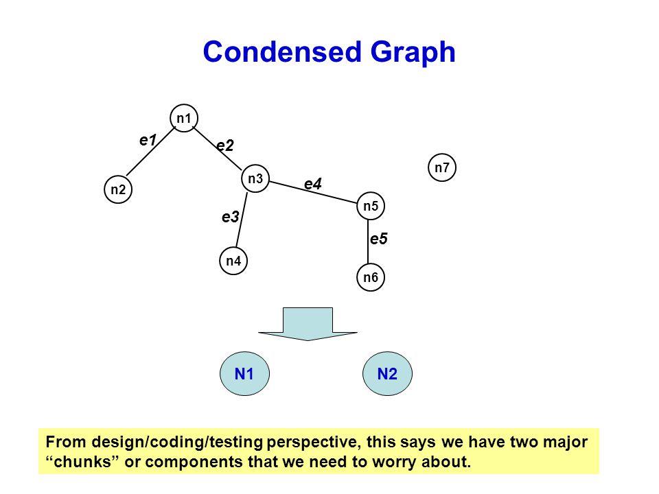 Condensed Graph e1 e2 e4 e3 e5 N1 N2