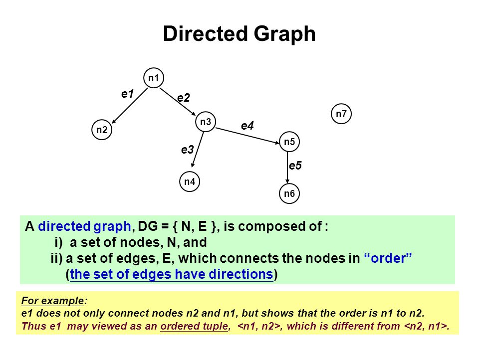 Directed Graph A directed graph, DG = { N, E }, is composed of :