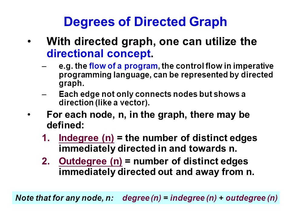 Degrees of Directed Graph