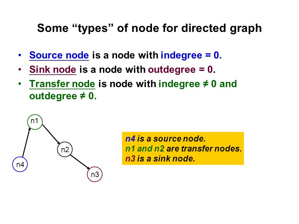 Some types of node for directed graph