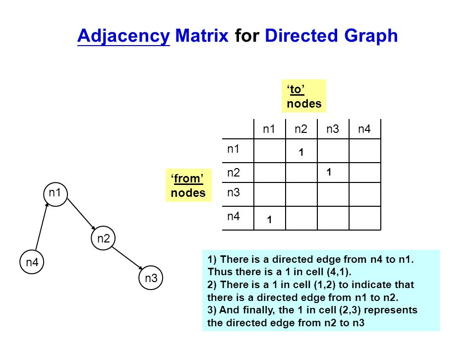 Adjacency Matrix for Directed Graph