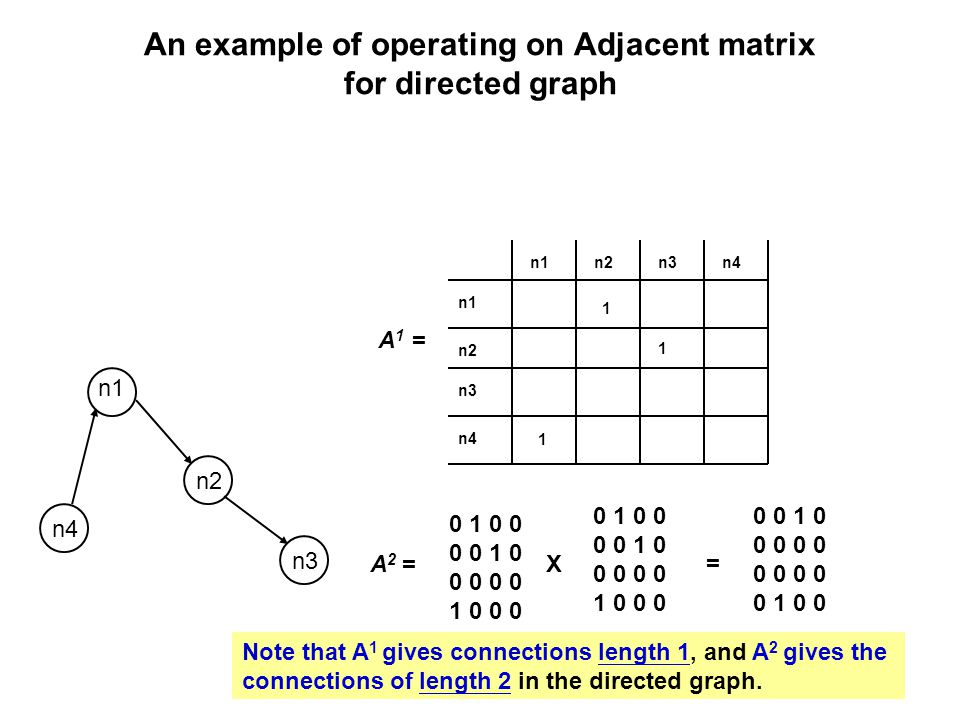 An example of operating on Adjacent matrix for directed graph