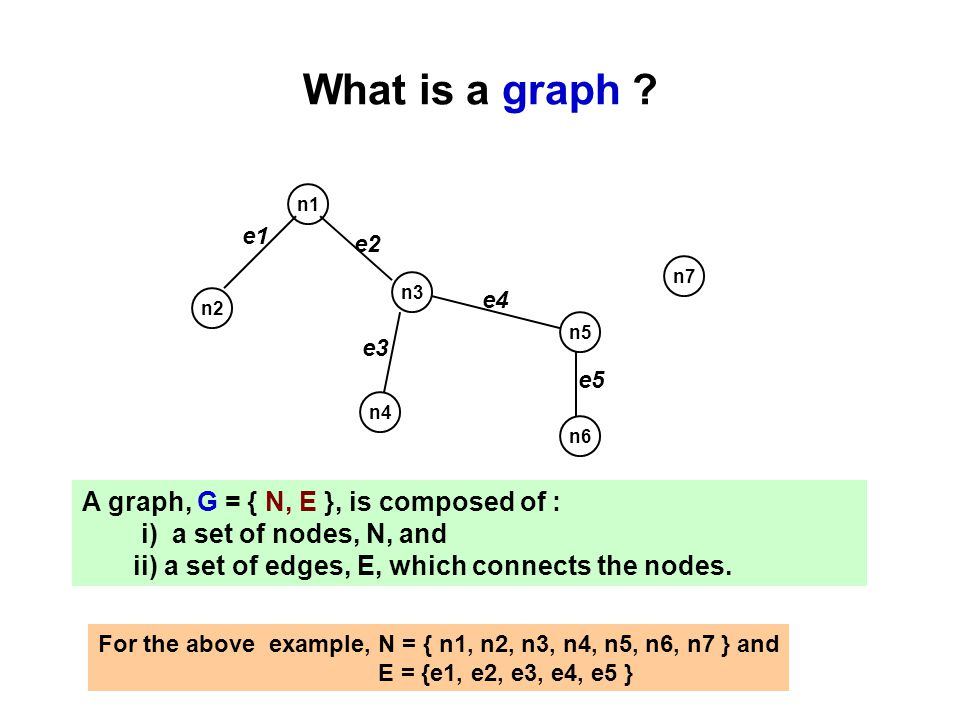 What is a graph A graph, G = { N, E }, is composed of :