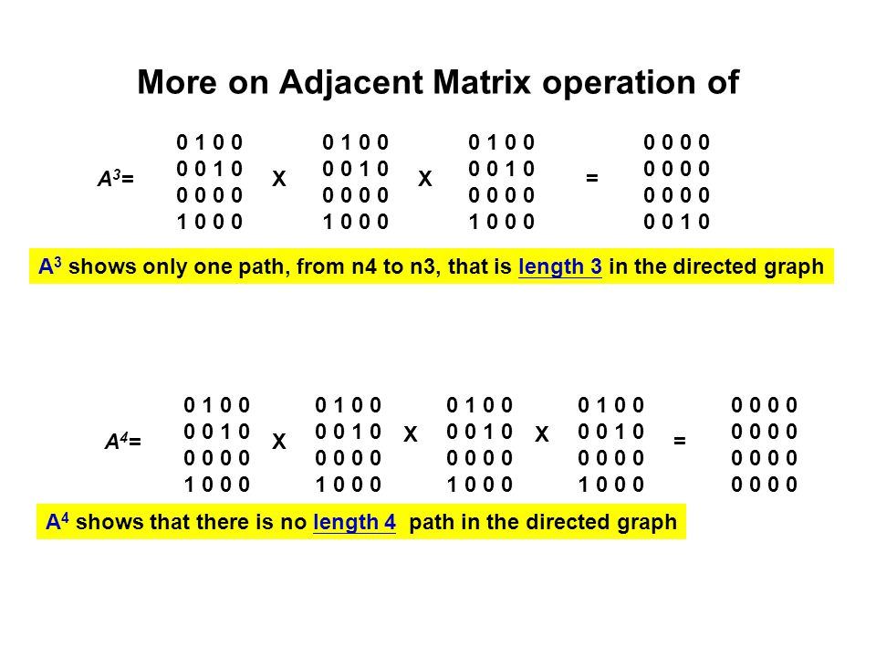 More on Adjacent Matrix operation of