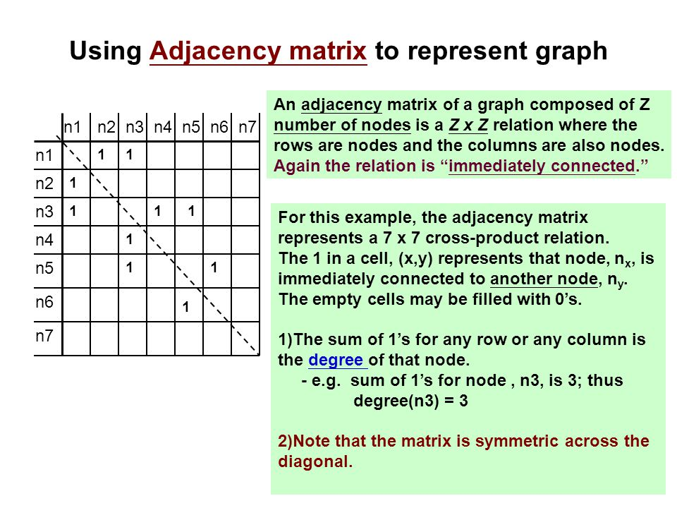 Using Adjacency matrix to represent graph